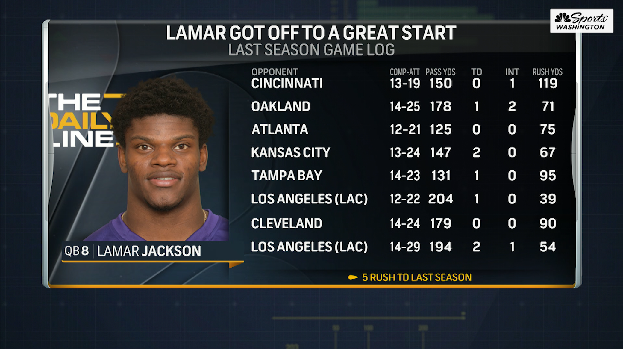 Warren Sharp: Lamar Jackson's a better passer than we think
